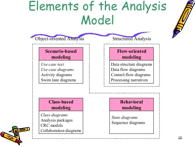 an analysis of the document object model The document object model lecture notes for cs349w fall quarter 2008 john ousterhout the document object model (dom) is a representation of an html document at run time as a collection of javascript objects and methods allows a web page to be queried and modified dynamically under the control.