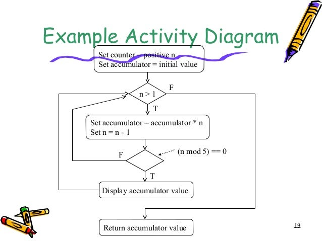 Analysis modeling 19 example activity diagram ccuart Image collections