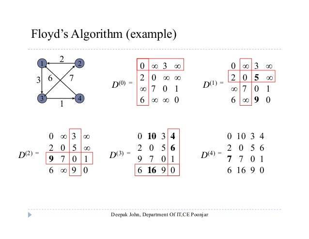 floyds algorithm Floyd-warshall algorithm is an algorithm for finding shortest paths in a weighted graph with positive or negative edge weights (but with no negative cycles) a single execution of the algorithm will find the lengths (summed weights) of the shortest paths between all pairs of vertices, though it does not return details of the paths themselves.