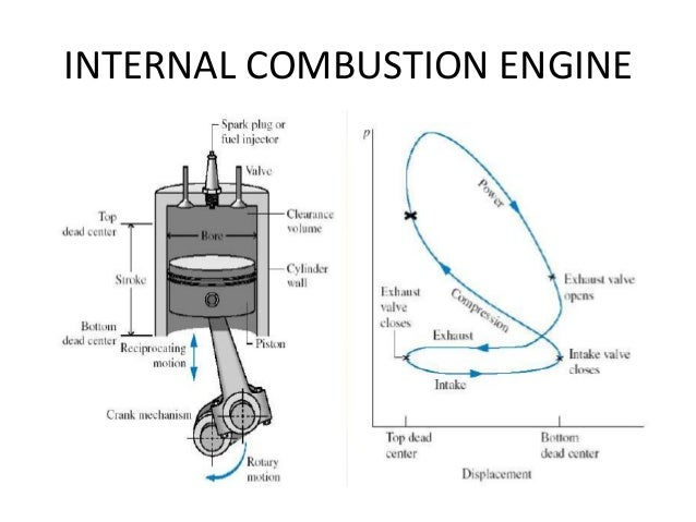Analysis and enhancement of internal combustion engines