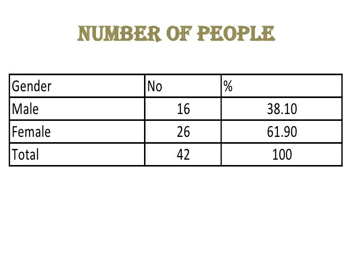 Number of people <br />