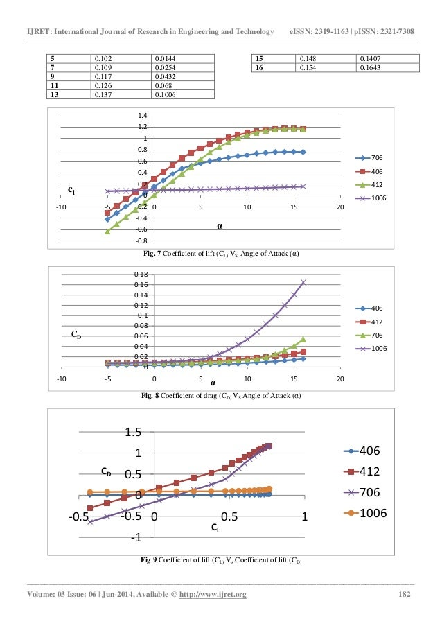 analysis of low speed unsteady airfoil Effects of airfoil clocking on aero-performance and  unsteady n-s analysis,  by clocking the rotors in a low-speed rig, the unsteady force on the.