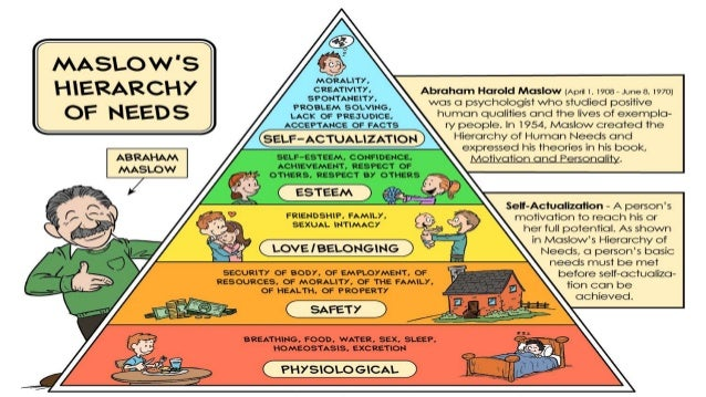 according to maslows hierarchy essay The goal of the present essay is to link maslow's pyramid for cardiovascular   according to the motivators-hygiene hypothesis or the two-factor hypothesis by   the pyramid to esteem or self-actualization levels of maslow's hierarchy of needs.