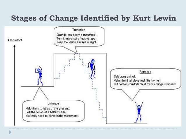 criticism of the kurt lewins change theory Analysis of kurt lewin's theory essay - one of the major concepts of lewin's change theory is the force field which is the psychological forces in a person's life space or environment during a given period of time in which the behavior takes place (burnes & cooke, 2012.