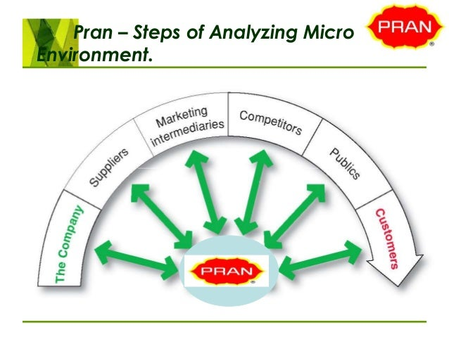 prans competitor analysis Algorithms and analyze the complexity of our approach, where we focus on the   contradictory conclusions are considered competitive, and a general.