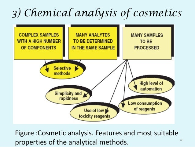 an analysis of the cosmetic chemist as a career Chemists and materials scientists study substances at the atomic and molecular levels and if a chemist specializes in for information on career.