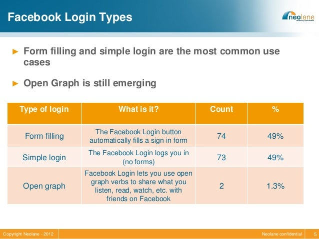 Analysis of 150 Websites Using Facebook Login