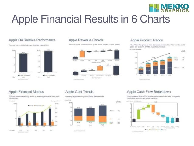 apple financial results