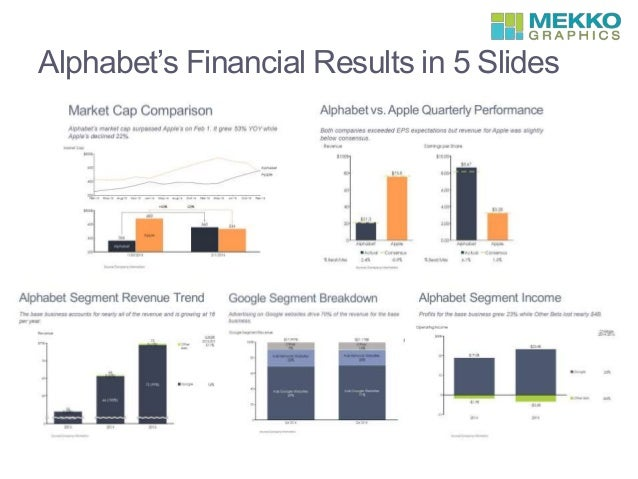 Alphabet's Financial Results in 5 Slides