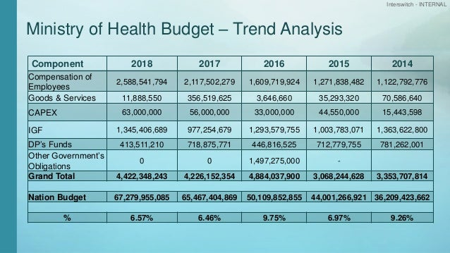 Interswitch - INTERNAL Ministry of Health Budget – Trend Analysis Component 2018 2017 2016 2015 2014 Compensation of Emplo...