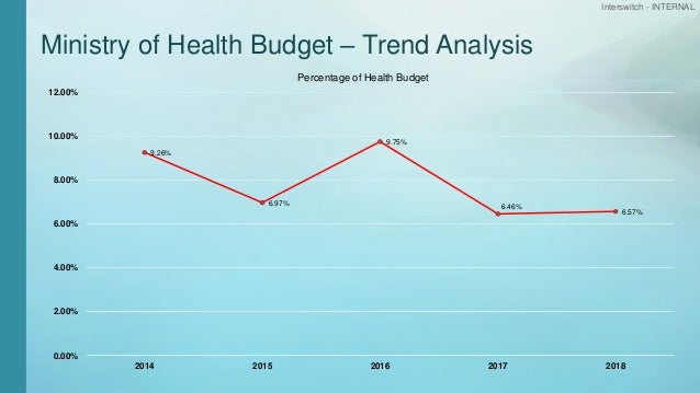 Interswitch - INTERNAL Ministry of Health Budget – Trend Analysis 9.26% 6.97% 9.75% 6.46% 6.57% 0.00% 2.00% 4.00% 6.00% 8....
