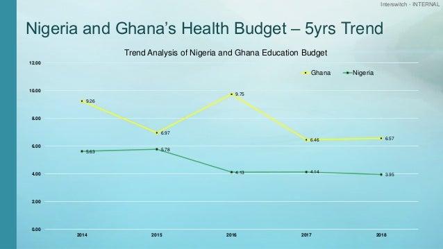 Interswitch - INTERNAL Nigeria and Ghana's Health Budget – 5yrs Trend 9.26 6.97 9.75 6.46 6.57 5.63 5.78 4.13 4.14 3.95 0....