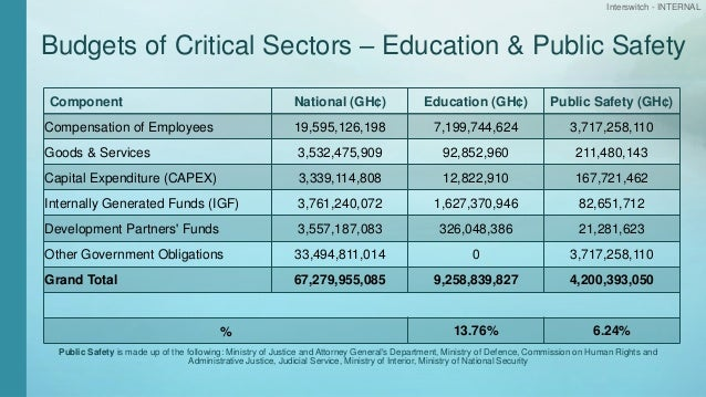 Interswitch - INTERNAL Budgets of Critical Sectors – Education & Public Safety Component National (GH¢) Education (GH¢) Pu...