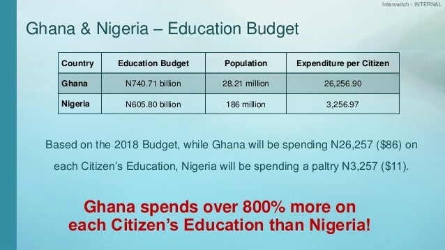 Interswitch - INTERNAL Ghana & Nigeria – Education Budget Country Education Budget Population Expenditure per Citizen Ghan...