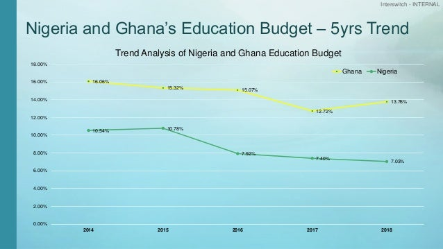 Interswitch - INTERNAL Nigeria and Ghana's Education Budget – 5yrs Trend 16.06% 15.32% 15.07% 12.72% 13.76% 10.54% 10.78% ...