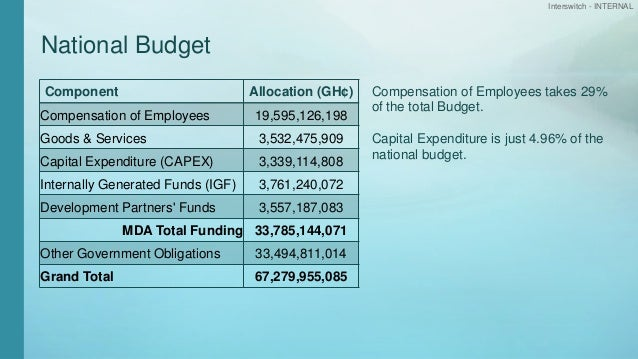 Interswitch - INTERNAL National Budget Component Allocation (GH¢) Compensation of Employees 19,595,126,198 Goods & Service...
