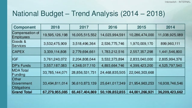 Interswitch - INTERNAL National Budget – Trend Analysis (2014 – 2018) Component 2018 2017 2016 2015 2014 Compensation of E...