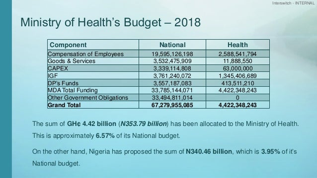 Interswitch - INTERNAL Ministry of Health's Budget – 2018 Component National Health Compensation of Employees 19,595,126,1...