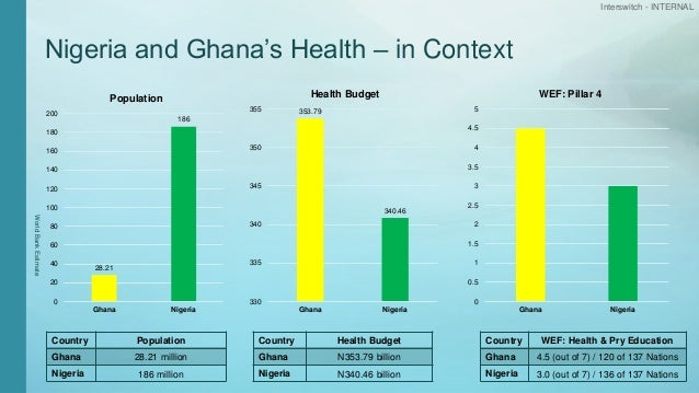 Interswitch - INTERNAL Nigeria and Ghana's Health – in Context 28.21 186 0 20 40 60 80 100 120 140 160 180 200 Ghana Niger...