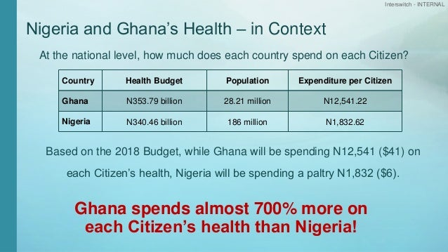 Interswitch - INTERNAL Nigeria and Ghana's Health – in Context At the national level, how much does each country spend on ...