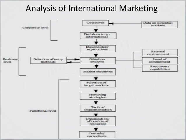 foreign market analysis How a pest analysis can optimize international business whether it's deciding when to enter a foreign market or where to manufacture a new product analysis.