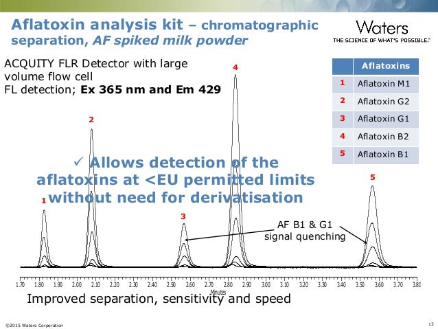 analysis of mycotoxins by uplc and tandem quadrupole mass