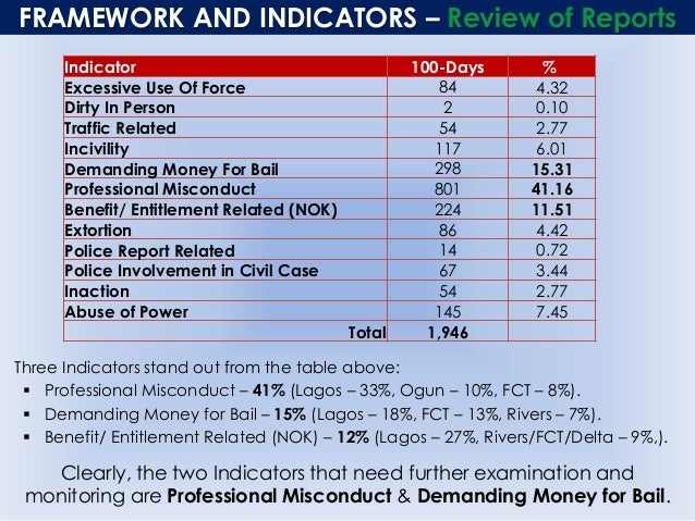 FRAMEWORK AND INDICATORS – Review of Reports Three Indicators stand out from the table above:  Professional Misconduct – ...