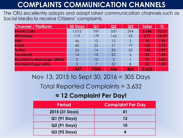 COMPLAINTS COMMUNICATION CHANNELS The CRU excellently adopts and adapt latest communication channels such as Social Media ...