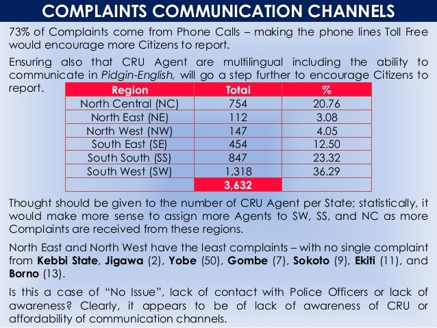 COMPLAINTS COMMUNICATION CHANNELS 73% of Complaints come from Phone Calls – making the phone lines Toll Free would encoura...