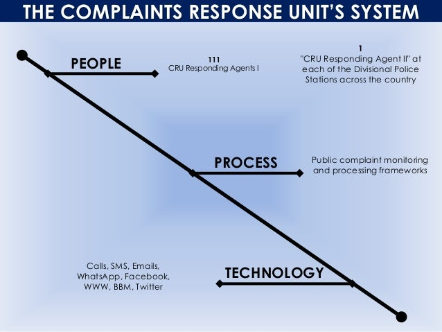 """THE COMPLAINTS RESPONSE UNIT'S SYSTEM PEOPLE PROCESS TECHNOLOGY 111 CRU Responding Agents I 1 """"CRU Responding Agent II"""" at..."""