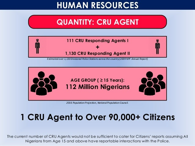 HUMAN RESOURCES The current number of CRU Agents would not be sufficient to cater for Citizens' reports assuming All Niger...