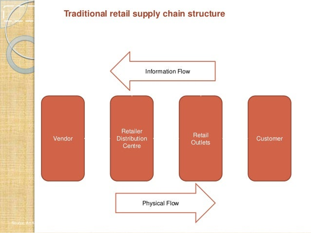Retail Supply Chain Management Diagram Product Wiring Diagrams