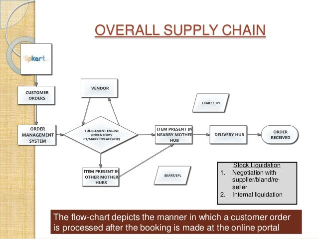 E Commerce Models And Web 2 0 In Supply Chain