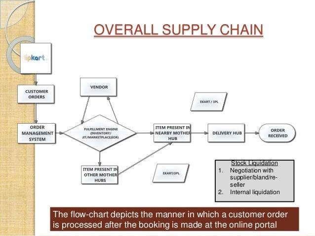 online supply chain