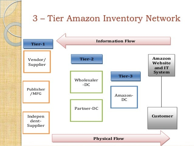 Amazon Provides Order Fulfillment Services 4