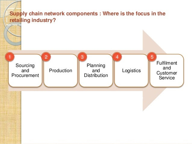 simulation of rfid-aided supply chain case study of the pharmaceutical supply chain Case studies testimonials newsletter this is a supply chain model of the relationship between a manufacturer and this means that if supply of product.