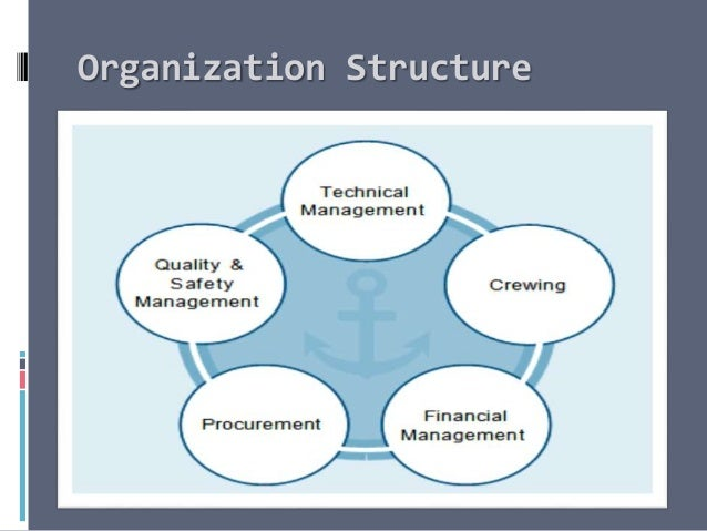mgt 230 organizational structure discussion summary The ultimate goal of change management is to drive organizational results and outcomes by engaging employees and inspiring their adoption of a new way of working whether it is a process, system, job role or organizational structure change (or all of the above), a project is only successful if individual employees change their daily behaviors.