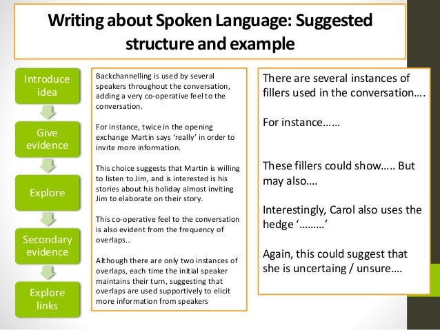 the wire spoken language plan essay A guide to answering the spoken language essay on the aqa english unit 2 paper.