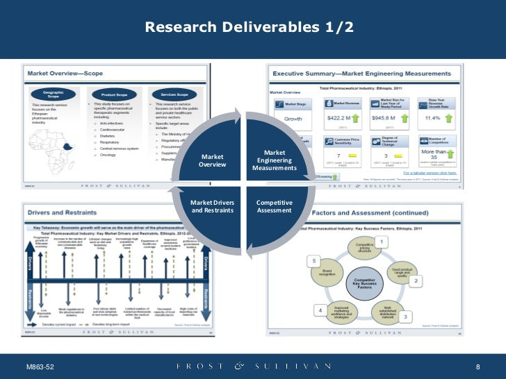 analytical approaches in the pharmaceutical industry Big data in pharmaceutical industry the big data revolution analytical approaches can be employed to recognize inherent patterns, visualize outcome.