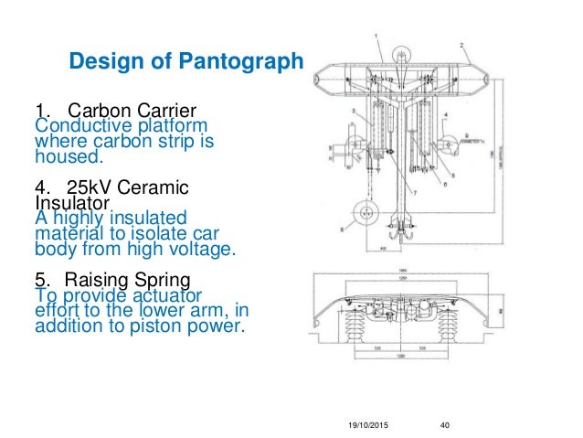 Pantograph I Analysis On Pantographs Amp Traction Control