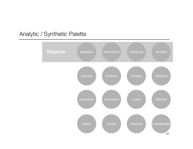 p21Analytic / Synthetic PaletteOrganize Deconstruct Categorize AnnotateCombine Arrange TransformSummarize Curate AbstractP...