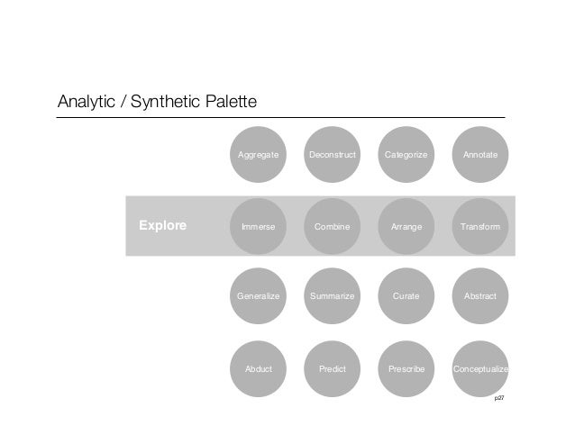 p27Analytic / Synthetic PaletteDeconstruct Categorize AnnotateExplore Combine Arrange TransformSummarize Curate AbstractPr...