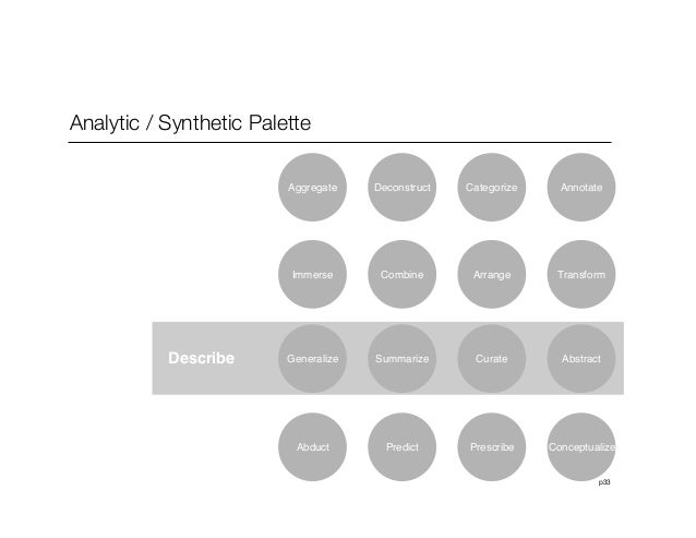 p33Analytic / Synthetic PaletteDeconstruct Categorize AnnotateCombine Arrange TransformDescribe Summarize Curate AbstractP...