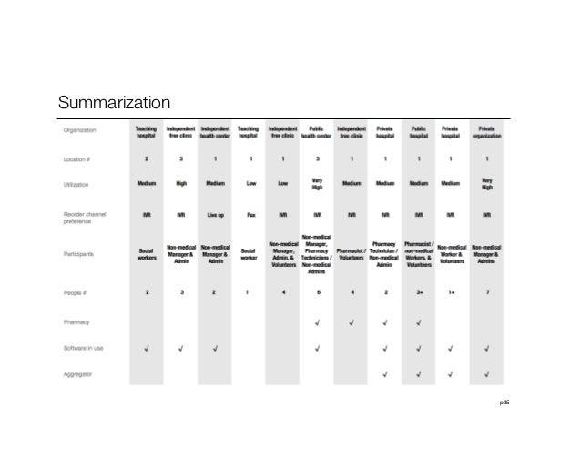 p35Summarization