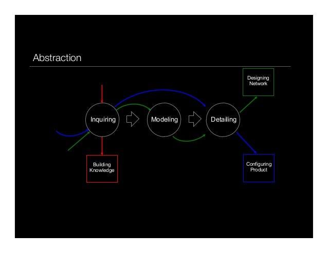 p37BuildingKnowledgeConfiguringProductDesigningNetworkInquiring Modeling DetailingAbstraction