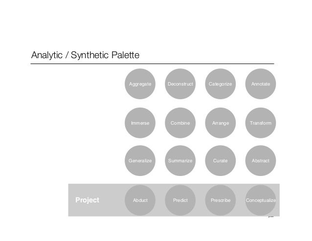 p38Analytic / Synthetic PaletteDeconstruct Categorize AnnotateCombine Arrange TransformSummarize Curate AbstractProject Pr...