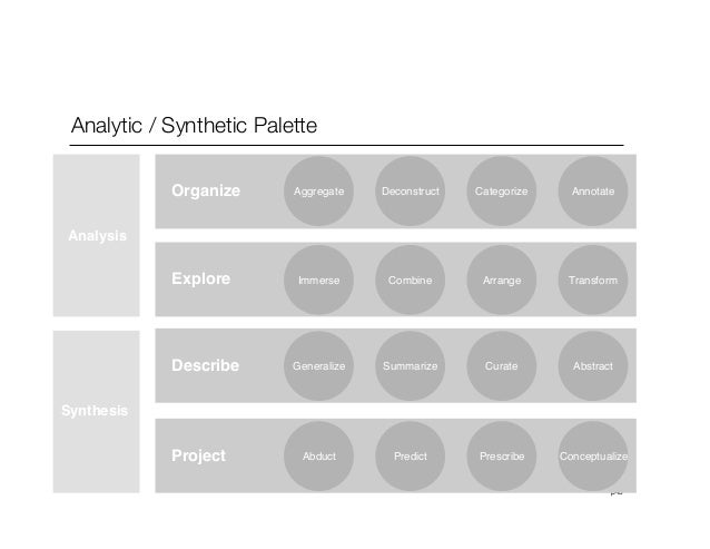p43Analytic / Synthetic PaletteOrganize Deconstruct Categorize AnnotateExplore Combine Arrange TransformDescribe Summarize...