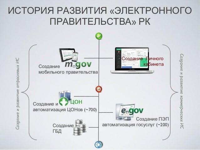 """Создание личного кабинета в """"электронном правительстве"""" для граждан и юридических лиц Республики Казахстан Slide 3"""