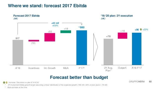 Analyst Presentation Business Plan 2017 2021