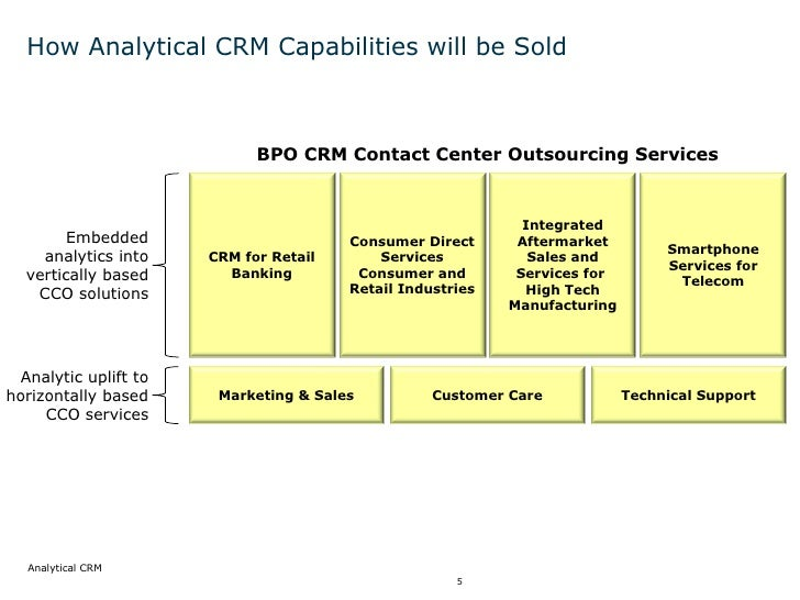analytical crm Start studying chap 11: customer relationship management (crm) and supply chain management learn vocabulary, terms, and more with.